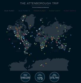 Viajes Richard Attenborough